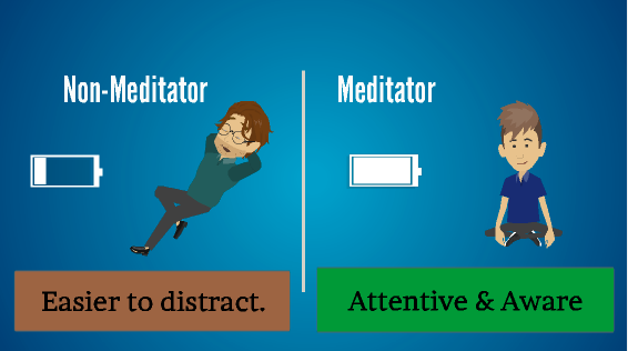 Meditators vs. Non-Meditators